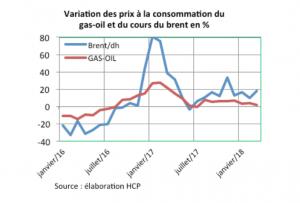Graphe HCP