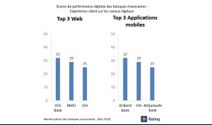 digitalisation des banques