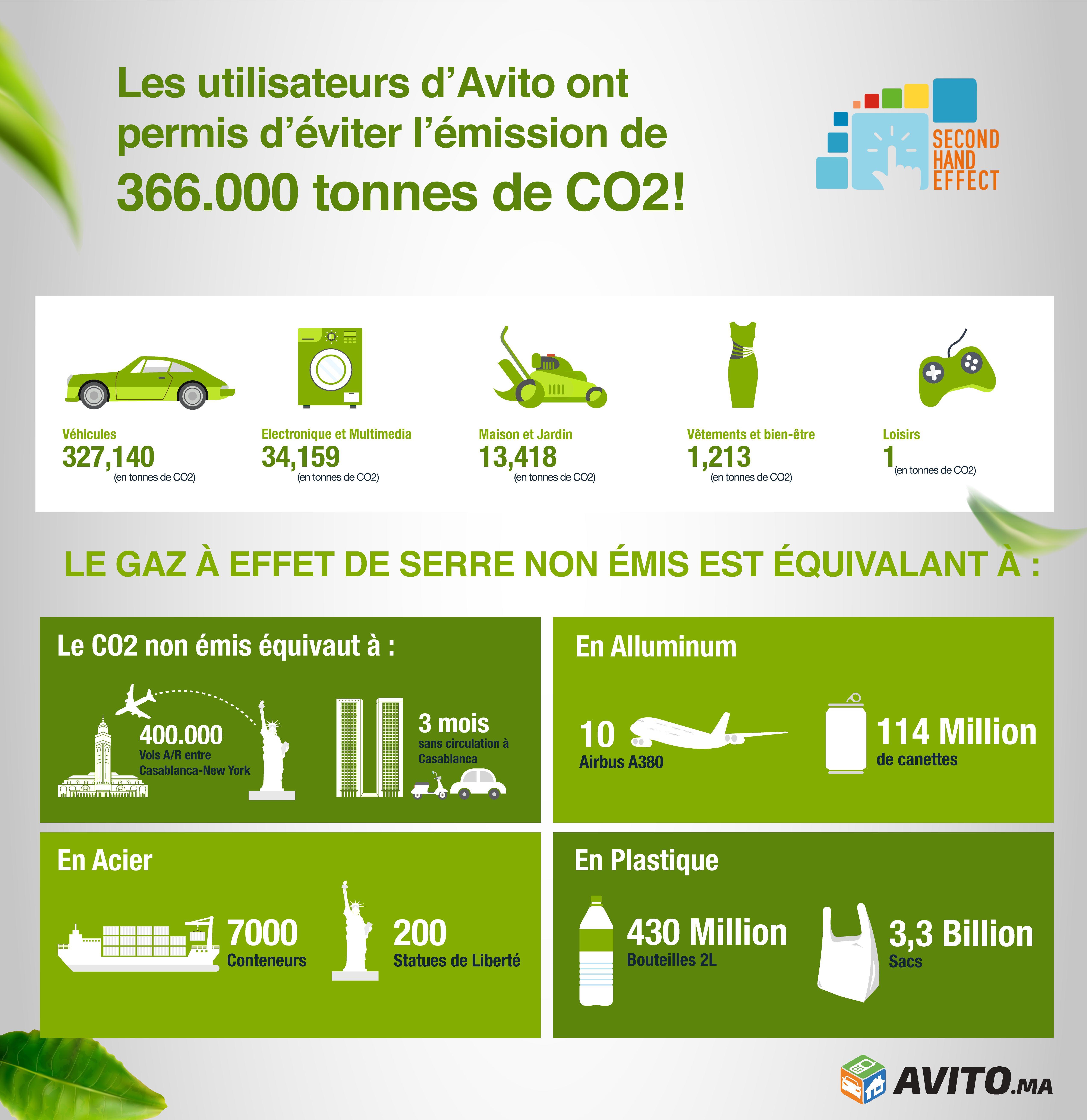 Commerce Du0027occasion : Avito Mesure Son « Empreinte » écologique