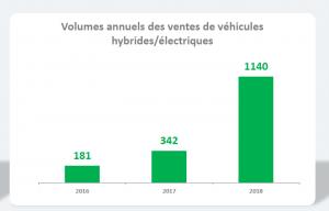 motorisations hybride electrique