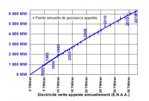 electricite 2