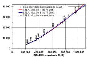 electricite 3