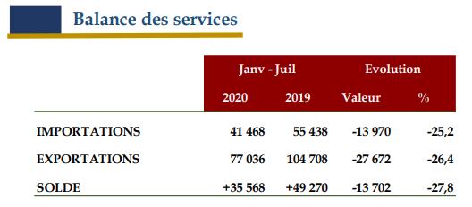 balances des services