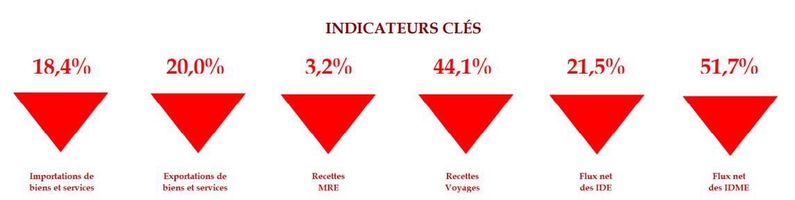 indicateurs cles