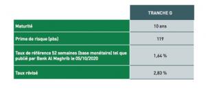 emprunt obligataire crédit agricole