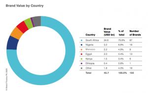covid-19 africa 149 brand finance
