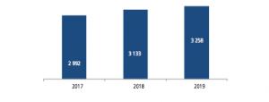 Incidents de paiement 2019