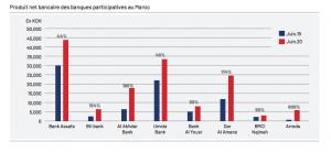 secteur bancaire participatif banques et fenêtre participatives