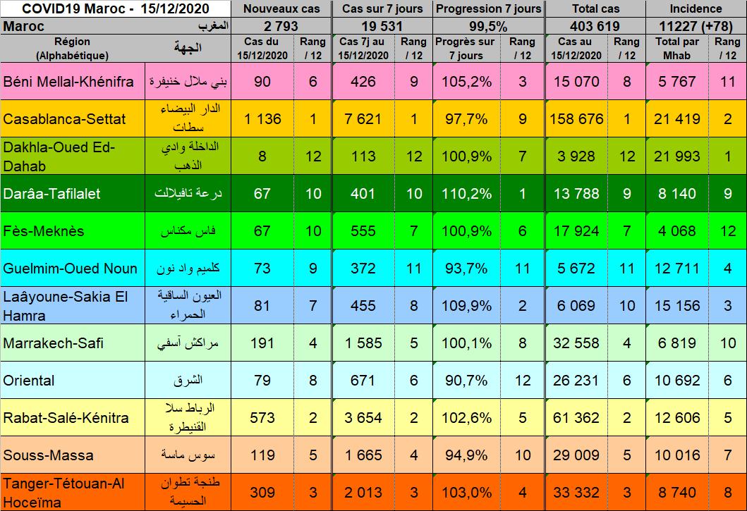 Tableau Regions 20201215