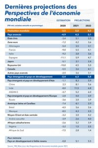 FMI CROISSANCE 2021