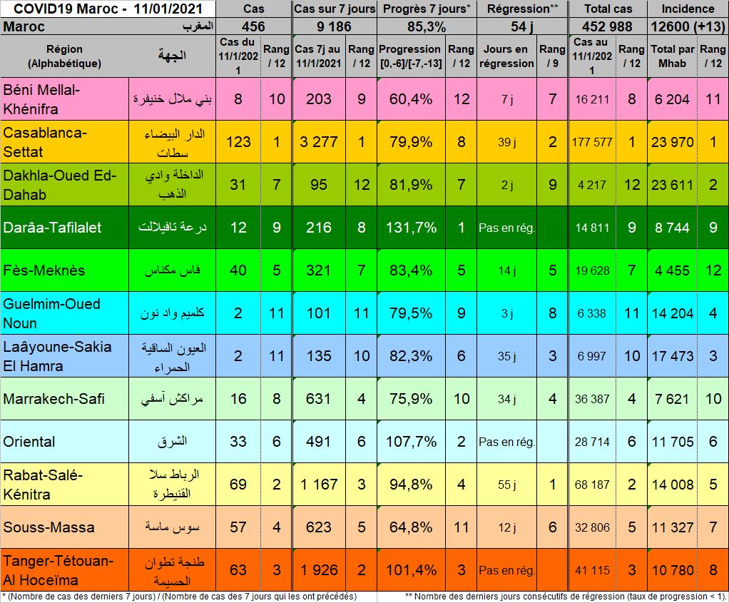 Tableau Regions 20210111