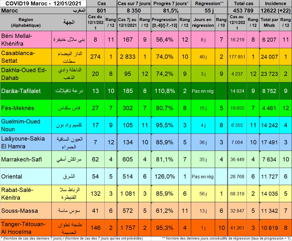 Tableau Regions 20210112