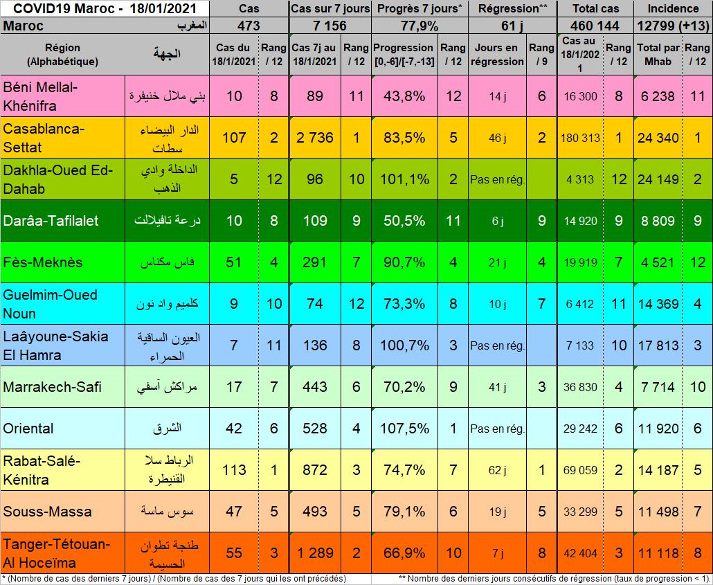 Tableau Regions 20210118