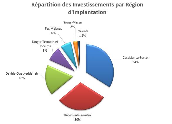 investissement3