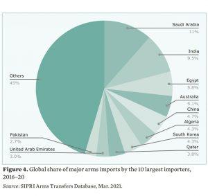 commerce armes importations maroc