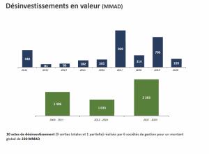 Capital investissement 2