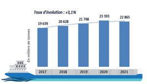 activité portuaire mars 2021 anp