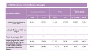 devises position de change banques 2