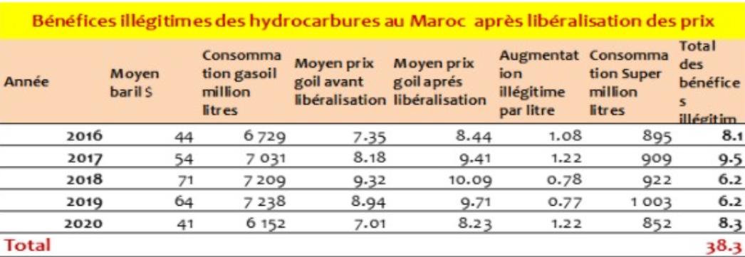 benefices hydrocarbures