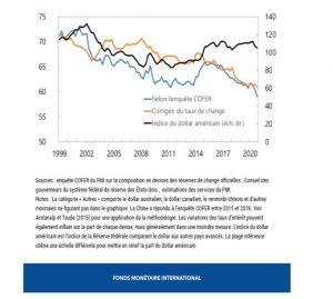 dollar réserves de change mondiales banques centrales 2