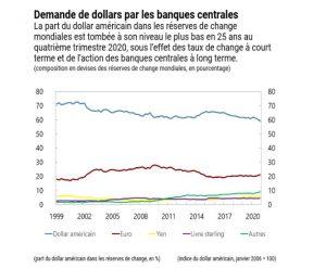 dollar réserves de change mondiales banques centrales
