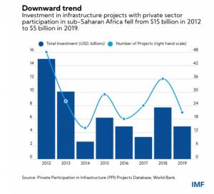 Afrique développeent financements privés