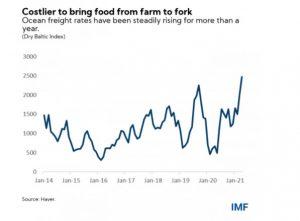 aliments à la consommation flambée des prix 3