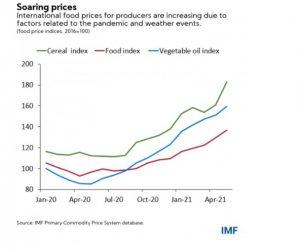 aliments à la consommation flambée des prix 4
