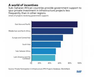 développement afrique financements privés
