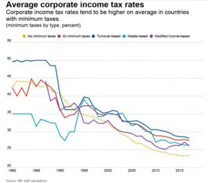 imposition sociétés fiscalité mondiale g7