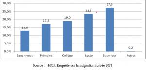 Migration selon le niveau d'éducation en %