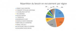 recrutement emploi anapec marché du travail 3