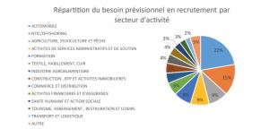 recrutement emploi anapec marché du travail 4