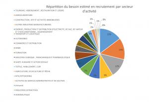 recrutement emploi anapec marché du travail 6