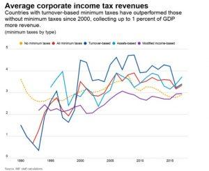 taxation imposition g7 sociétés fiscalité inetrantionale fiscalité mondiale