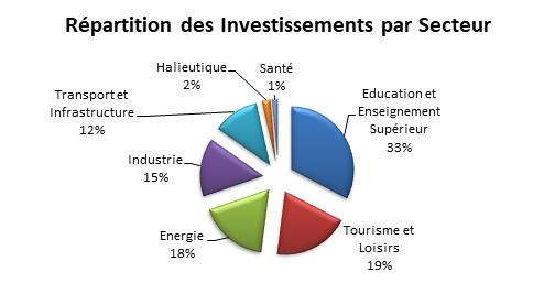 investissements par secteur