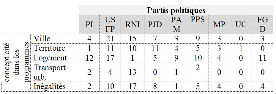 villes partis politiques
